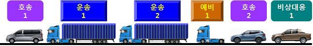 호송차량 2대와 운송차량 2대, 그리고 고장을 대비한 예비차량과 대처물품을 실은 비상대응 차량까지 한 조가 돼 폐기물을 운반한다.  - 한국원자력연구원 제공