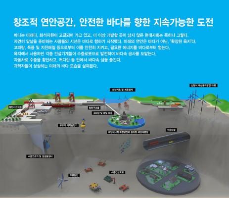 창조적 연안공간, 안전한 바다를 향한 지속가능한 도전