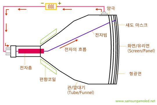 브라운관 내부 구조. - 삼성디스플레이 블로그 제공