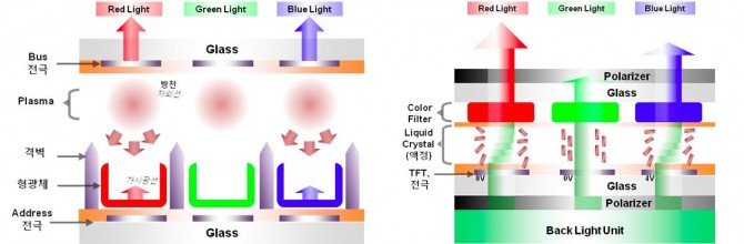 LCD와 PDP 내부 구조 및 작동 원리  - LG디스플레이 블로그 제공