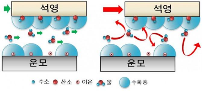 연구팀이 규명한 나노 크기 물 분자층의