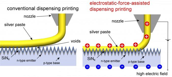 치약을 짜듯 전극을 인쇄하는 디스펜싱 기술은 전극의 밀도가 뻑뻑하면 울퉁불퉁한 전지의 표면에 전극이 잘 부착되지 않지만(왼쪽), 정전기를 이용하면 들뜨는 부분 없이 인쇄를 우수하게 부착할 수 있다 - 부경대 제공