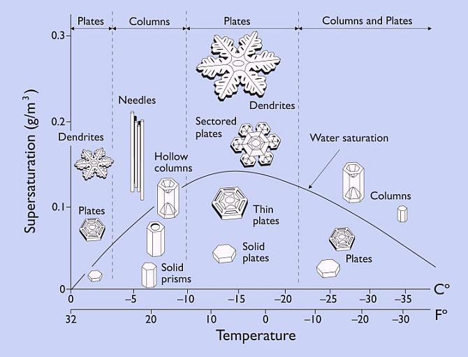 일본 물리학자 나카야 우키치로는 실험실에서 온도와 습도 조건을 바꿔 다양한 형태의 눈결정을 만든 뒤 이를 도표로 정리했다.