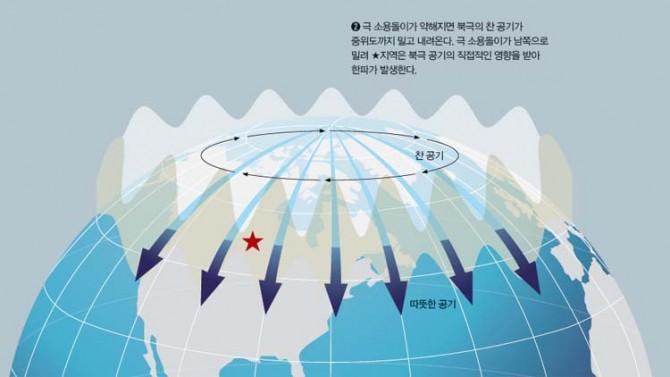 극 소용돌이가 약해지면 그 안에 갖혀있던 북극의 찬 공기가 밖으로 빠져나와 중위도까지 영향을 미치게 된다. 중위도에 있던 ★ 지역은 순식간에 한파가 불어닥친다. - 이시은 제공