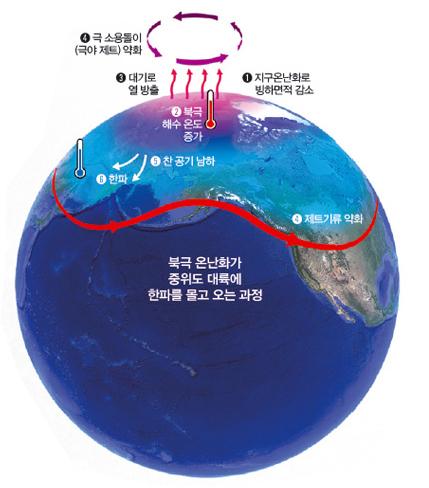 지구온난화는 북극 진동을 변화시키는 큰 요인으로 꼽힌다. 지구 온난화로 해수 온도가 증가하면 대기로 열이 방출되고, 이 때문에 극 소용돌이가 약해진다.  - 유한진 제공