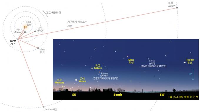 한 하늘에 5개 행성이 한꺼번에 보이는 것은 지구에서 태양을 바라봤을 때 기준으로 이 행성들이 한쪽에서 움직이고 있기 때문이다. 매일 행성이 보이는 위치는 조금씩 달라지는데, 25일 새벽 일출 45분 전을 기준으로 한 위치는 그림과 같다. - NASA 제트추진연구소, Sky&Telescope 제공