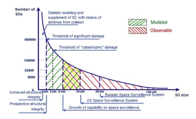 가로축은 우주쓰레기(Space Object·SO)의 크기별 개수를 나타낸 그래프. 우주쓰레기의 비행 속도가 매우 빠르기 때문에 인공위성이 3cm 이상의 우주쓰레기와 부딪히면 심각한 손상을 입을 수 있다. - 악타 아스트로노티카 제공