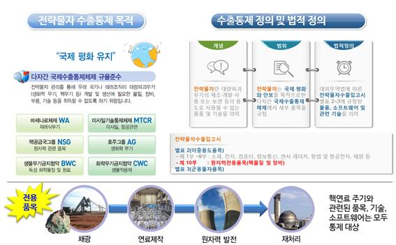 전략물자 수출통제 목적 및 정의 - KINAC 제공