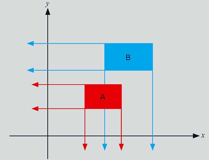 A와 B가 서로 닿거나 겹치면 A와 B가 충돌한 것으로 인지할 수 있다. - 수학동아 제공