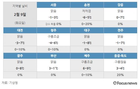 [9일 날씨]전국 '맑음'…다소 포근, 낮 최고 10도
