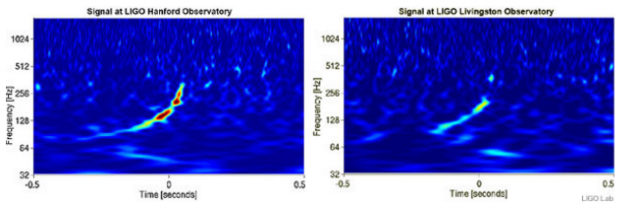 지난 2010년 가짜 중력파 신호를 검출 실험에서 라이고 관측소가 멋지게 '성공'해 업그레이드 후 성공을 예감하게 했다. 당시 검출 신호로 왼쪽이 핸퍼드 관측소, 오른쪽이 리빙스턴 관측소다. - LIGO 제공