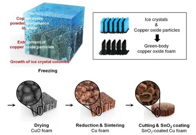 구리의 분말을 물에 분산시킨 후 냉각해 만든 얼음으로 본을 뜨는 '프리즈 캐스팅' 방법. 얼음기둥과 결정체 사이에 금속(구리) 분말을 가뒀다가 얼음을 제거해 다공성 구조체를 얻고, 이후 활물질로서 산화주석을 겔 형태로 제조해 코팅했다. - 사이언티픽리포트 제공