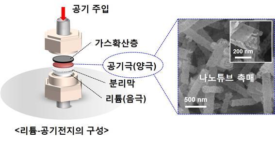 신개념 리튬공기전지의 구성과 원리 - KAIST 제공