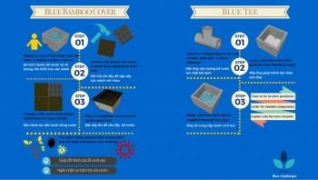 인식재고 교육을 위해 제작한 사용메뉴얼과 교육자료. - 기아대책 제공