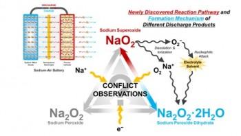 나트륨-공기 전지 반응생성물 간 관계를 나타낸 모식도. 연구팀은 전해질과의 반응 때문에 본래 반응생성물인 나트륨초과산화물(Na2O2)이 나트륨과산화물이나, 나트륨초과산화물 수화물 등의 형태로 변화한다는 점을 확인했다. - 서울대 제공
