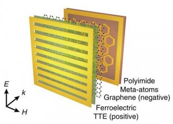 연구진이 개발한 메모리 메타물질의 구조도. 연구진은 기존 그래핀 메타물질에 강유전체를 접목해 광학적 특성을 유지하는 메타물질을 개발했다. - KAIST 제공