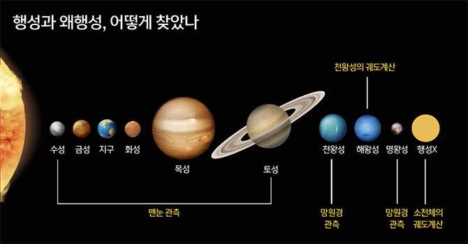 수성, 금성, 화성, 목성, 토성은 맨눈으로 관측해 찾았다. 천왕성은 망원경으로 우연히, 해왕성은 천왕성의 궤도를 분석해 찾았다. 발견 당시 행성인 줄 알았던 명왕성은 천왕성과 같은 방법으로 찾았고, 행성 X는 태양계 외곽의 소천체 궤도를 분석해 찾는 중이다. - GIB, NASA 제공
