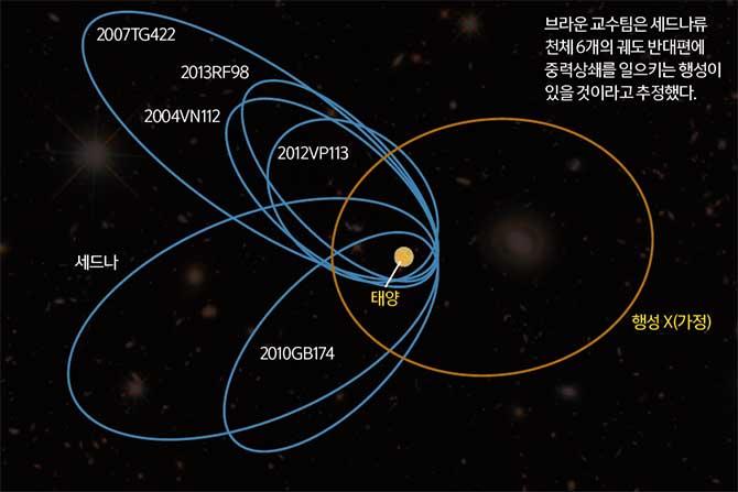 아홉 번째 행성을 찾아서 - 동아사이언스 제공