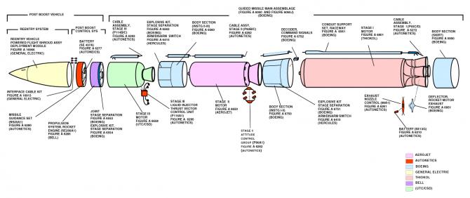 미국의 전략 ICBM '미니트맨Ⅲ' 의 구조도 - 위키미디어 제공