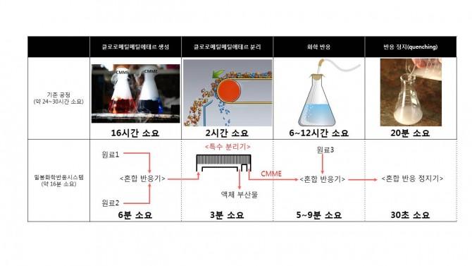 단계별로 분리돼 수행하던 기존 공정은 장시간의 노동과 누출위험이 크나(위쪽) 연구진이 개발한 밀봉화학반응시스템을 이용하면 외부와 차단된 상태에서 20분 이내 공정을 완료할 수 있다. - 포항공대 제공