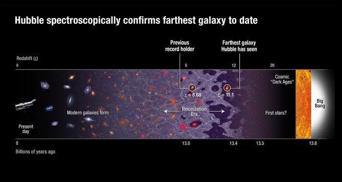대폭발(빅뱅)부터 현재까지 팽창해온 우주. 이번에 연구팀이 관측한 은하 'GN-z11'는 이전까지 가장 멀리서 관측된 천체보다 2억 광년 더 멀리 있는 것으로 나타났다. 시간적으로 우주 전체 역사의 97%까지 관측한 셈이 된다. - 미국항공우주국(NASA)·유럽우주국(ESA) 제공