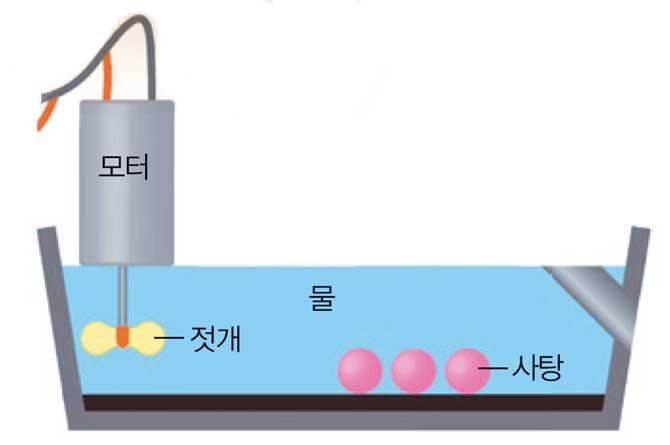 연구팀이 만든 실험 장비. 젓개가 물을 휘저어 사탕을 천천히 녹인다. 물의 온도와 pH는 입 안과 비슷하다. - 어린이 과학동아 제공