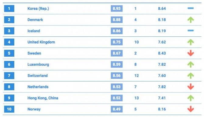 2015년 ITU ICT 발전지수 TOP 10 - ITU 제공
