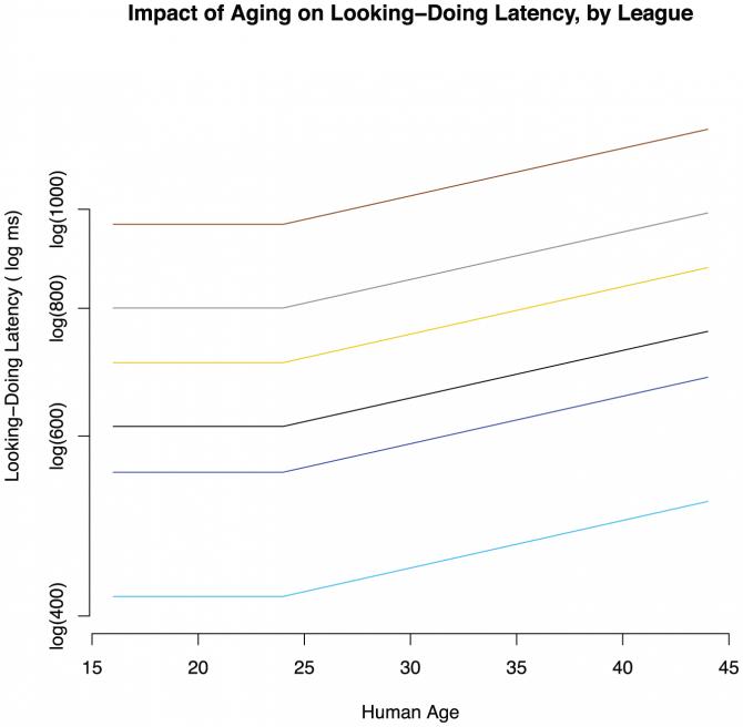 한 연구에서 실험 참가자들에게 스타크래프트2를 플레이하게 한 뒤 뇌의 실시간 반응 속도를 조사한 적이 있습니다. 그 결과 24세를 기점으로 나이들수록 반응 시간이 길어지는 결과를 나타냈는데요. 이영호 선수는 마침 인지기능이 가장 뛰어난 24세의 젊은 나이네요. 반면에 나이든 사람은 속도는 느리지만 젊은 사람들에 비해 단순한 전략을 펼치면서 갖고 있는 자원을 유기적으로 활용하는 노련함을 보였습니다. 스타 1세대와 2세대 플레이어 중 누가 알파고에 맞서 이길 수 있을까요? - 캐나다 사이먼프레이저대학 제공