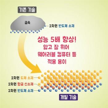 머리카락 두께 10만 분의 1… 차세대 웨어러블 소자 만들었다 - 한국기계연구원 제공