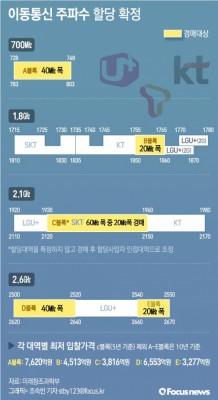 '황금 주파수' 두고 이통사 눈치싸움 시작…미래부 계획 확정