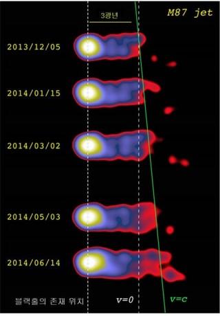 KaVA를 이용해 M87은하 중심의 블랙홀에서 방출되는 제트를 관측한 결과. 가장 밝은 지점이 제트 분출구이고 그 왼쪽이 초대형 블랙홀의 위치다. 시간이 지남에 따라 블랙홀 바깥 방향인 오른쪽으로 제트가 멀리 뻗어나가고 있다. - 한국천문연구원 제공