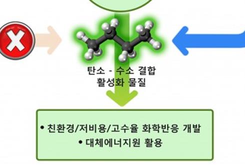 유해한 '메탄가스'를 유용한 '메탄올'로