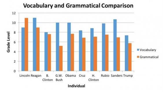 대선주자들이 평균 13~16세 정도의 쉬운 단어와 문법으로 유권자들에게 다가가는 가운데 트럼프가 사용하는 단어와 문법은 11살 수준으로 나타났습니다. - 카네기멜론대학의 언어기술연구소 제공