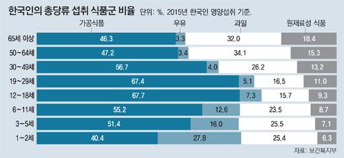 한국인의 하루 평균 당류 섭취량은 61.4g, 설탕 15스푼의 양입니다. 그 중에서도 가공식품을 통한 당류 섭취가 가장 많은 것으로 나타났습니다. - 보건복지부 제공