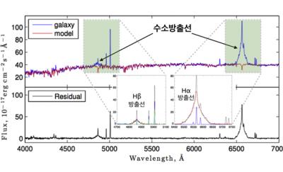 조밀타원은하 중심부의 광학 스펙트럼에서 검출된 강력한 수소방출선. 분석 결과 미니타원은하의 중심에 태양질량의 약 2백만에 이르는 거대 질량 블랙홀이 존재한다는 사실이 확인됐다. - 한국천문연구원 제공