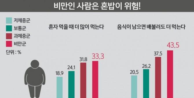 자료 : 이영미, 대한지역사회영양학회지 17(3):280-289, 2012 - 과학동아 제공