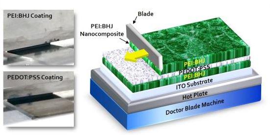 연구팀이 개발한 단순한 구조의 적층형 유기태양전지의 인쇄 공정 모식도. 나노혼합물이 구성 물질들의 표면 에너지 차이로 인해 자발적으로 수직적 상 분리가 일어나고, 이로 인해 한 번에 2개 층을 생성할 수 있다. - 광주과학기술원(GIST) 제공