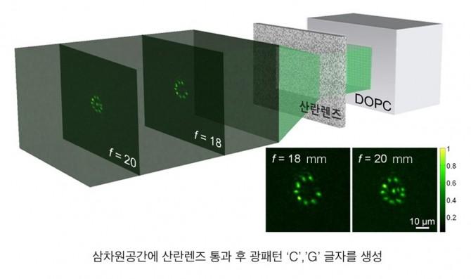 3차원 공간에서 산란 렌즈를 통과한 빛이 서로 다른 초점 거리에서 동시에 광 패턴을 형성한 모습. - 광주과학기술원 제공