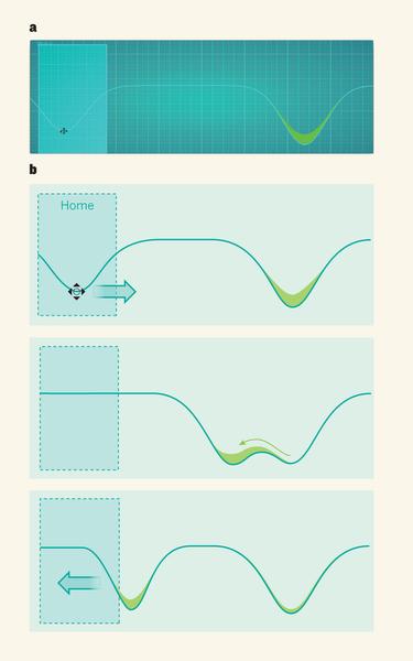 퀀텀무브스에서 광학집게로 원자를 옮기는 과제를 수행하는 장면을 캡쳐한 사진들이다. 오른쪽 우물에 담긴 물(격자에 갇힌 원자)을 광학집게(왼쪽 커서)를 움직여 옮겨오는 과제로 최대한 빨리 손실 없이 운반해야 높은 점수를 얻는다. - 네이처 제공