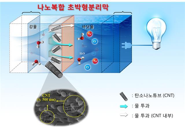 나노복합 초박형 분리막을 이용한 염분차 발전 기술 - 광주과학기술원 제공 제공