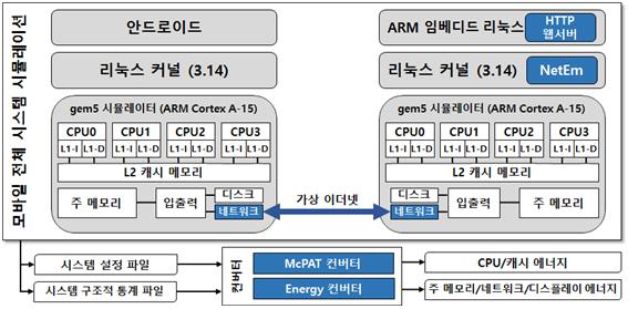 무선 네트워크 실험장치 모파이심의 내부 시스템 - KAIST 제공