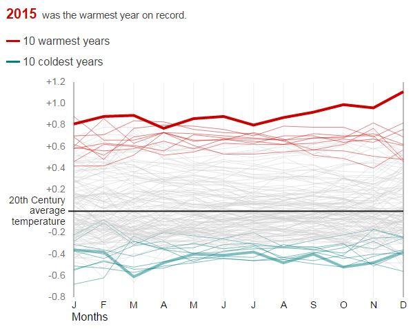 1월(J)부터 12월(D)까지 1880~2015년 사이 월별 평균 기온 변화를 나타낸 그래프. 관측 사상 '가장 뜨거운 해'로 기록된 2015년의 4월 평균 기온은 14.4도였는데, 올해 4월 평균 기온은 이보다 높은 14.8도를 기록해 최고 기온 기록을 갱신했다. - 미국 국립해양대기청(NOAA) 제공