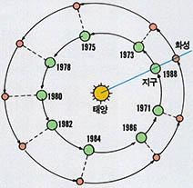 1988년 당시 5600만km까지 가까이 다가왔던 화성 대접근을 설명한 그림. - 과학동아 제공