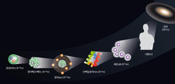 우주와 지구의 모든 물질은 원자들이 모인 분자로 구성돼 있다. 원자는 다시 원자핵과 전자로, 원자핵은 양성자와 중성자로, 이들은 다시 쿼크라는 입자로 이뤄져 있다. 나노 과학으로는 분자의 세계만 연구할 수 있는 반면, 펨토 과학에서는 원자와 원자핵의 세계까지 들여다 볼 수 있다. - 과학동아 제공