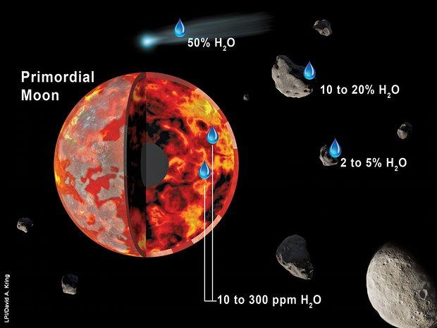 달 생성 초기에 물이 풍부한 소행성이 달에 충돌하면서 물을 옮겼을 것이라고 주장한 제시카 바네스 영국 오픈대 교수팀의 가설을 나타낸 모식도. - David Kring 제공