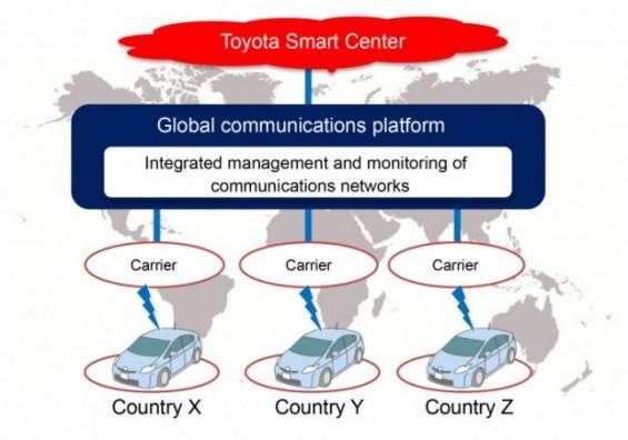 토요타, KDDI 공동 '커넥티드카' 글로벌 통신 플랫폼 구축