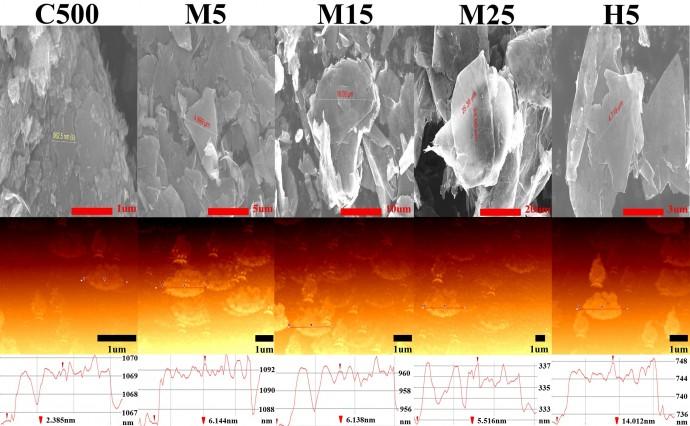 연구진은 크기와 두께가 다양한 플레이크 그래핀의 열적 특성을 분석했다. - 한국과학기술연구원(KIST) 제공