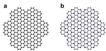 그래핀(a)과 연구진이 개발한 2D PANI(b)의 구조. 둘다 벌집 모양이지만 탄소(회색 구)로만 이뤄진 그래핀과 달리 2D PANI는 탄소와 질소(파란색 구)가 일정하게 배열된 상태다. - UNIST 제공