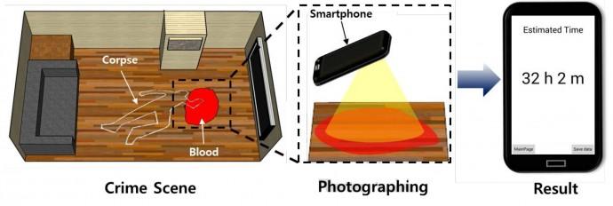 포렌식 스마트폰 앱의 수사 적용. - 한국기초과학지원연구원(KBSI) 제공