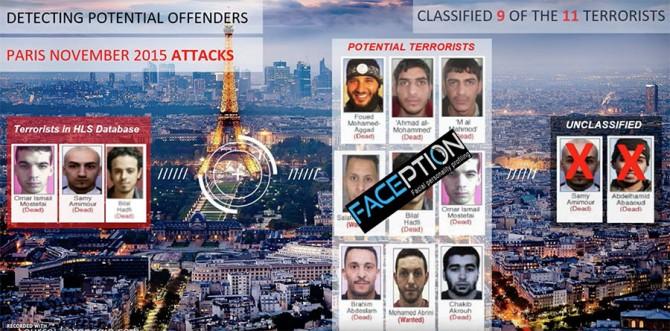 범죄자를 인식할 수 있는 시스템을 개발했다고 홍보중인 이스라엘의 스타트업 기업 Faception - Faception 제공
